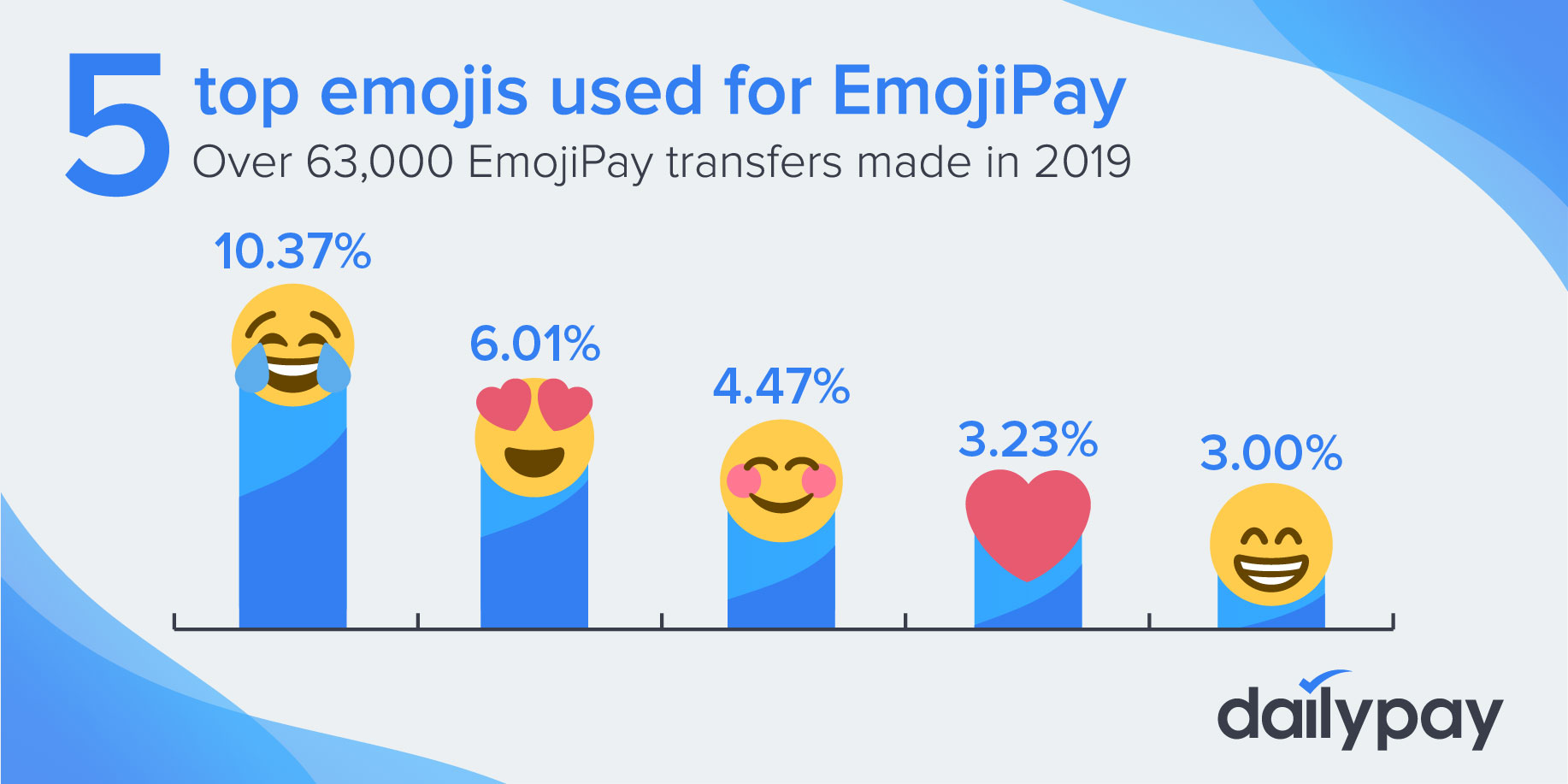 The top five emojis used on the DailyPay platform for on-demand pay.