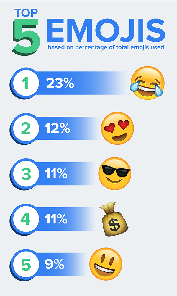 An infographic showing the top emojis used on the DailyPay platform to gain instant access to earned wages.