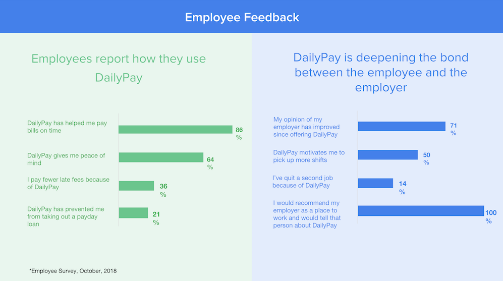 Employees who have access to a daily pay benefit have a higher opinion of their employer.