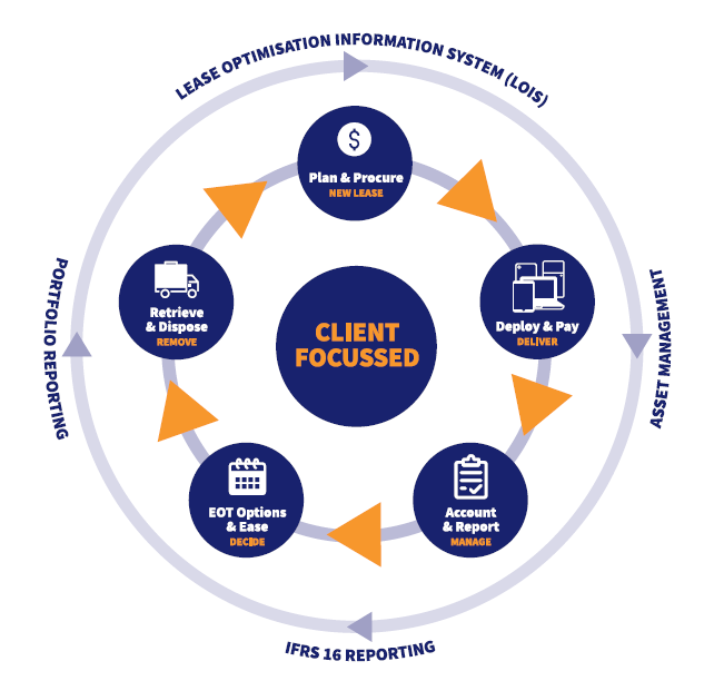 The client focussed leasing life-cycle - covering leasing and asset management
