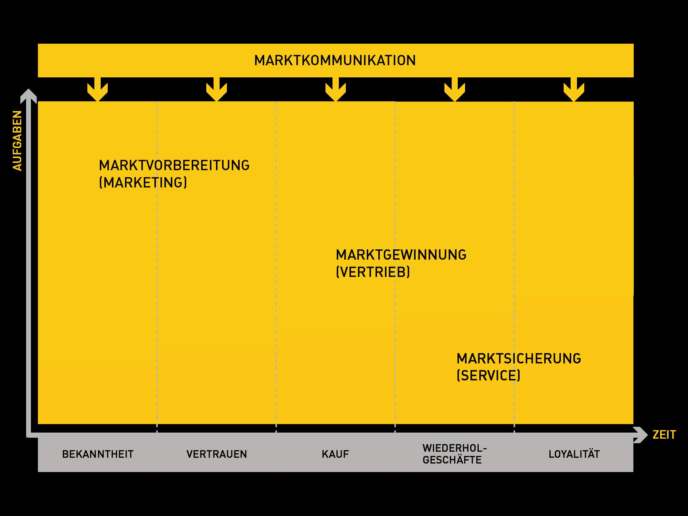 Vertrieb - Marketing - Service: Integrierte Marktbearbeitung