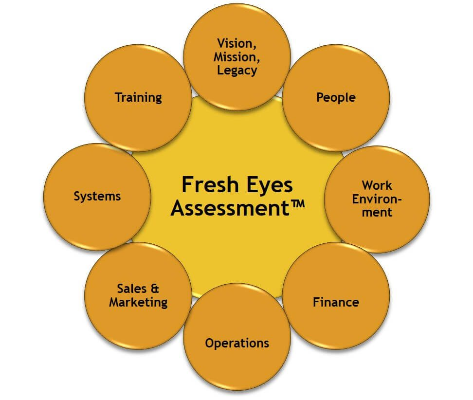 our strategic audit is called Fresh Eyes Assessment™