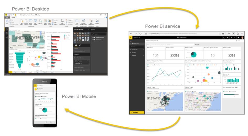 Overview of Microsoft Power BI