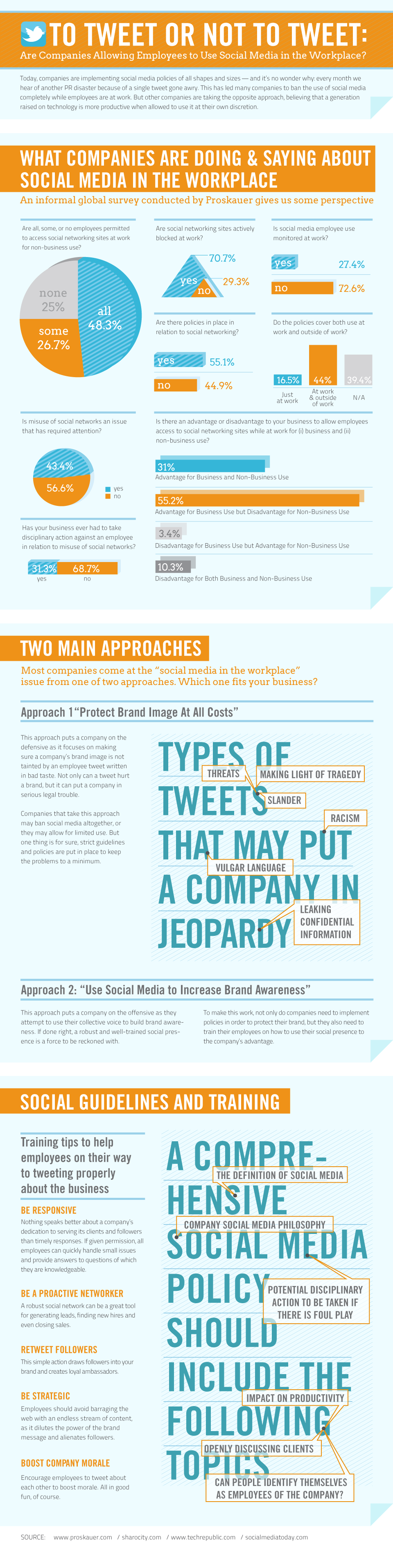 To Tweet or Not To Tweet: Are Companies Allowing Employees to Use Social Media in the Workplace? infographic