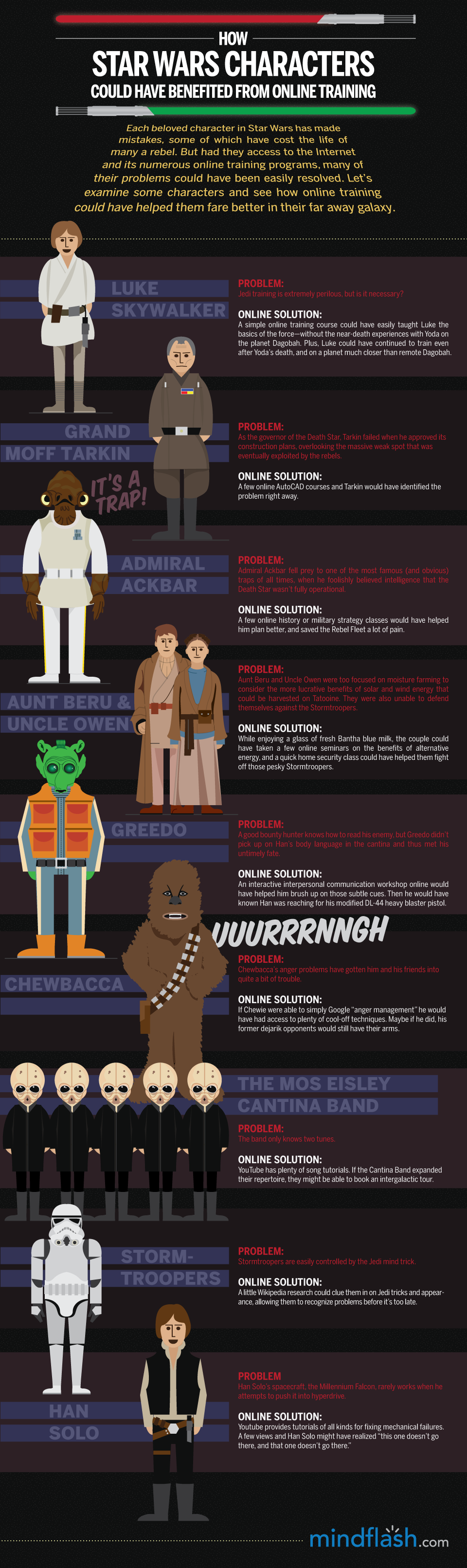 How Star Wars Characters Could Have Benefited From Online Training