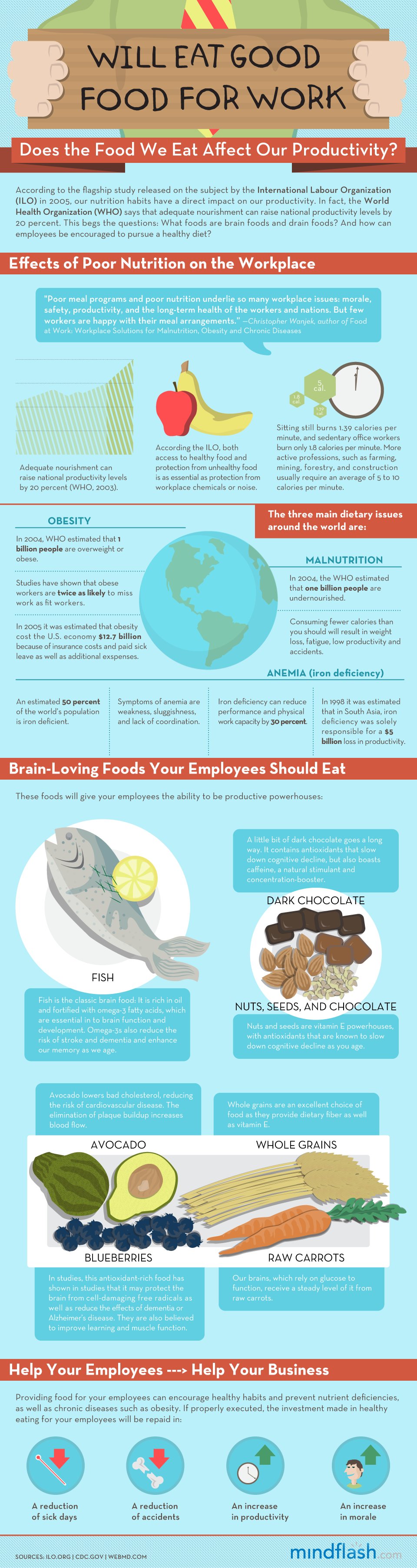 Does The Food We Eat Affect Our Productivity?