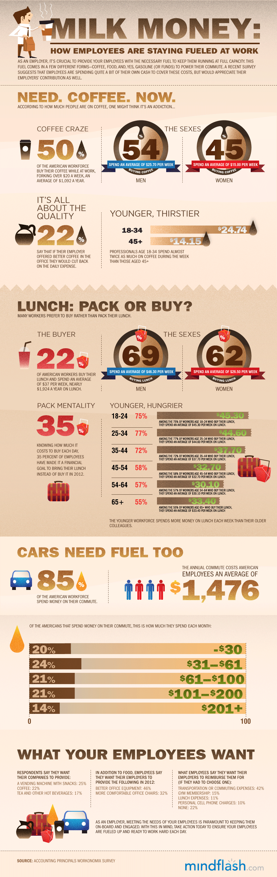 Infographic — Milk Money: How Employees Are Staying Fueled At Work