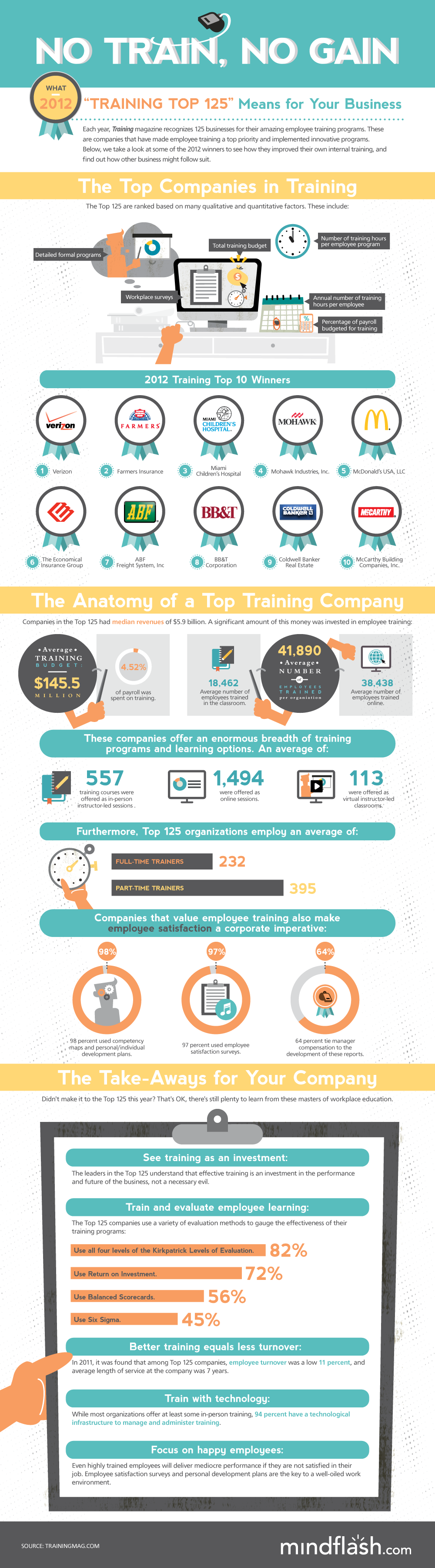 (Infographic) No Train, No Gain: What The 2012 Training Top 125 Means For Your Business