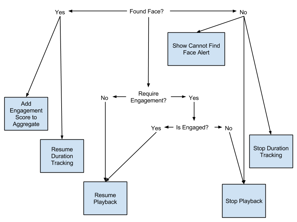 Block diagram showing how application responds to input from computer vision framework.