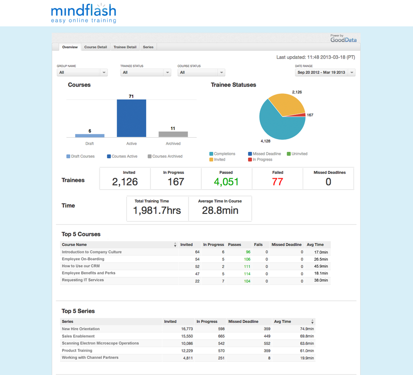Mindflash Reporting Overview