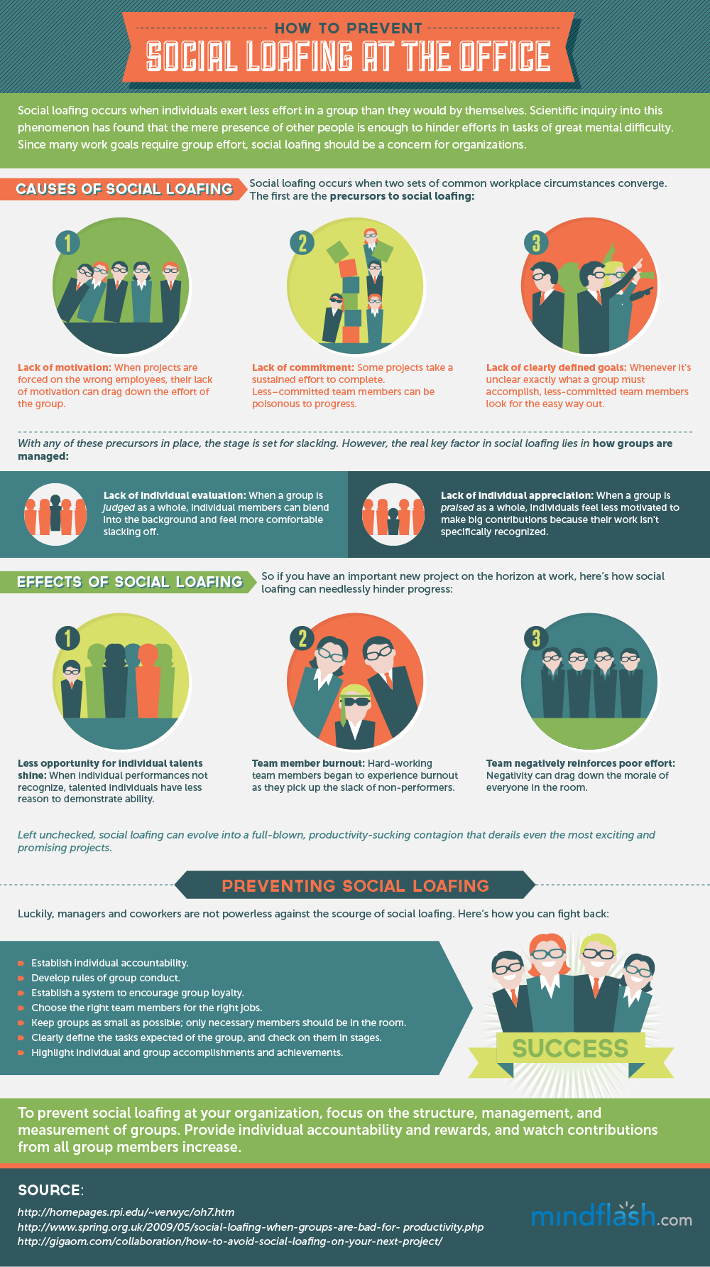 Infographic: How to Prevent Social Loafing at the Office