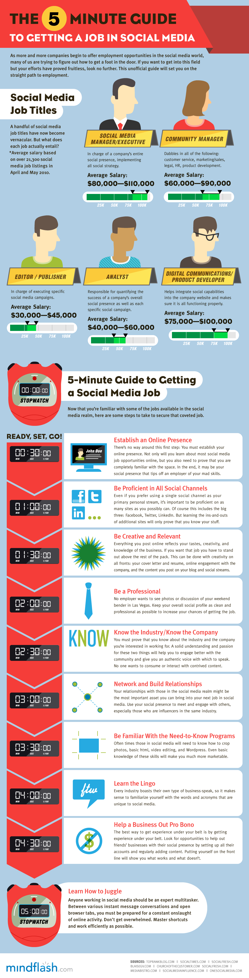 The 5 Minute Guide To Getting a Job in Social Media