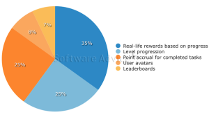 top-lms-gamification-incentives