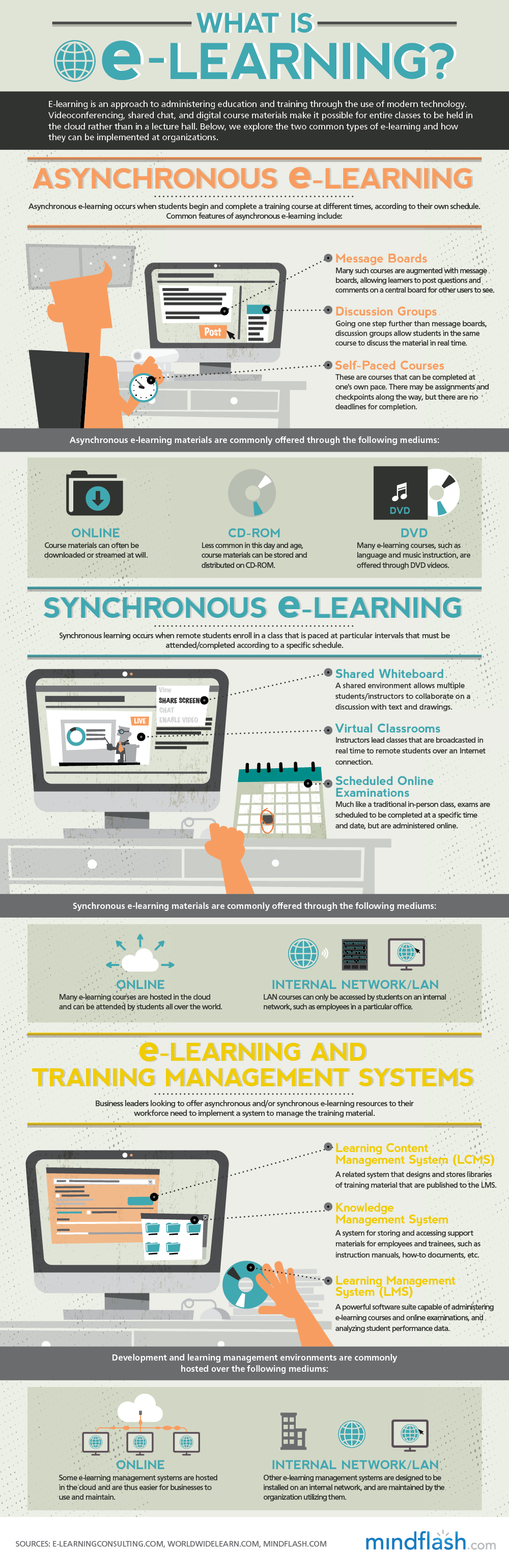 Asynchronous E-learning vs. Synchronous E-learning