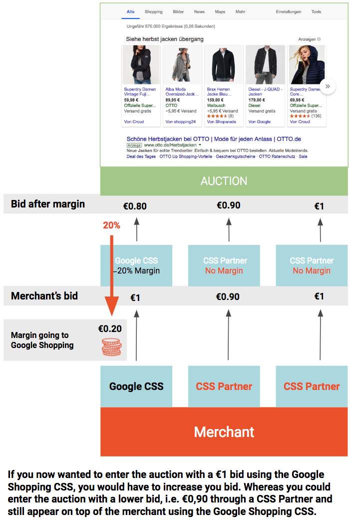 Google's Comparison Shopping Services: What's changing for you?