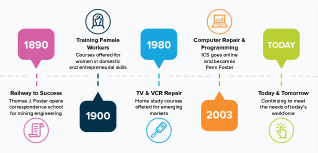 Penn Foster Timeline Graphic