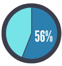 56-percent