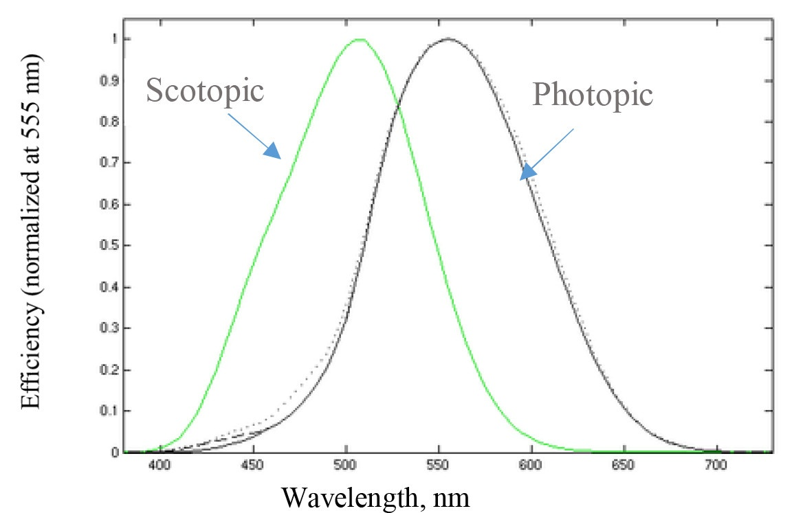 A Simple Experiment To Analyze Light Sources Photo Cell Wiring Diagram Mercury Vapor The Peak Of Photopic Luminosity Curve Is At 555 Nm Green Above Lists Efficiency Detection Other Wavelengths In Comparison