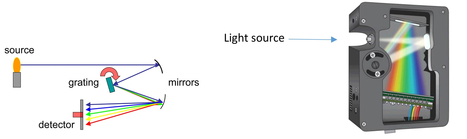 A Simple Experiment To Analyze Light Sources How Make Activated Day Night Switch Circuit Science This Is Pre Calibrated For Absolute Irradiance In The Units Of Microwatts Per Square Centimeter W Cm 2 Nm 1 At Each Wavelength