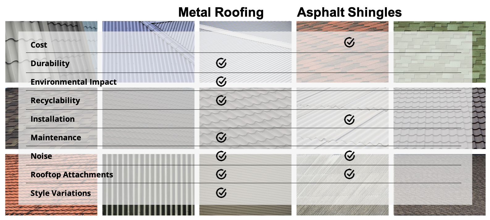 Criteria For Comparing Metal Vs Asphalt Roofing Materials