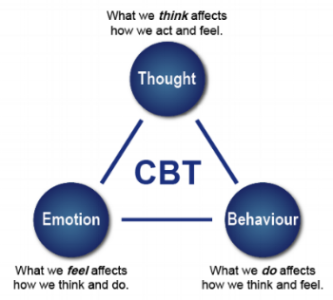 COGNITIVE BEHAVIOR THEORY
