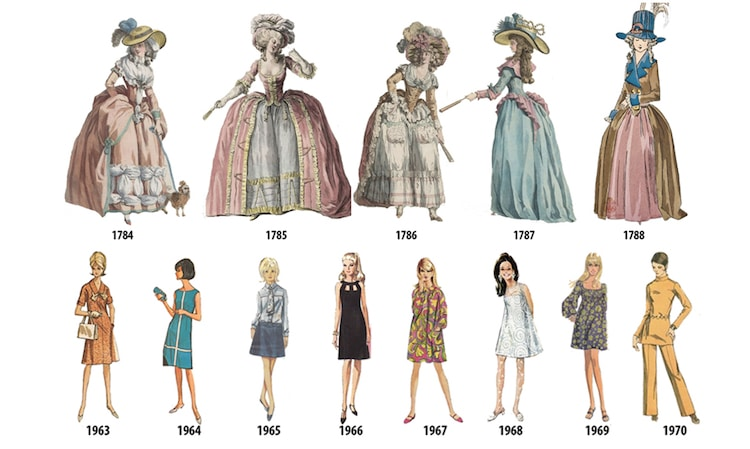 Women fashion history - CLARA blog