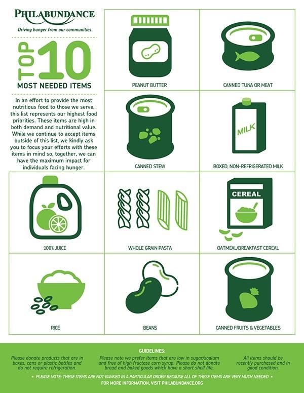 Philabundance Top 10 List of Most Needed Food Donations