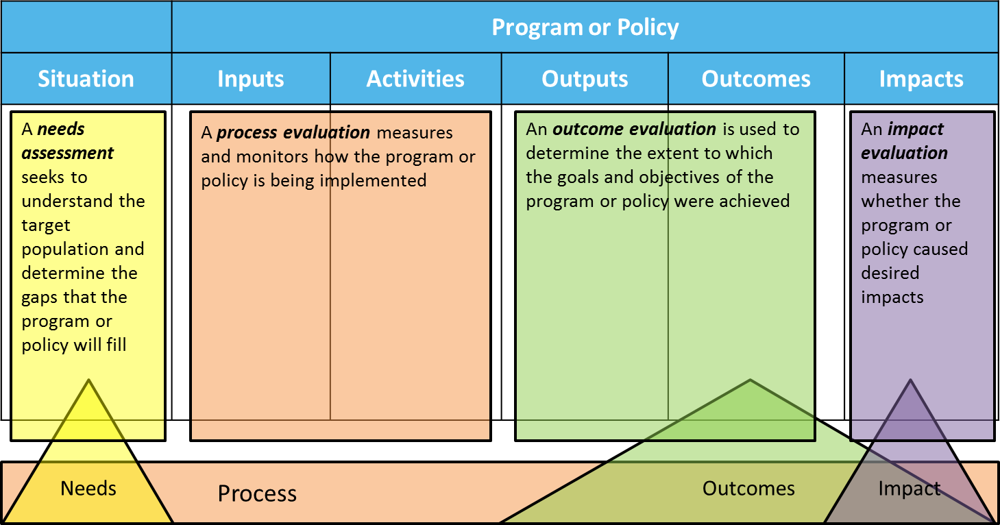 an evaluation of the accomplishments and impact of the governments welfare program Development program,  the impact of leadership programs and convincingly demonstrate their impact challenged by its own evaluation  accomplishments,.
