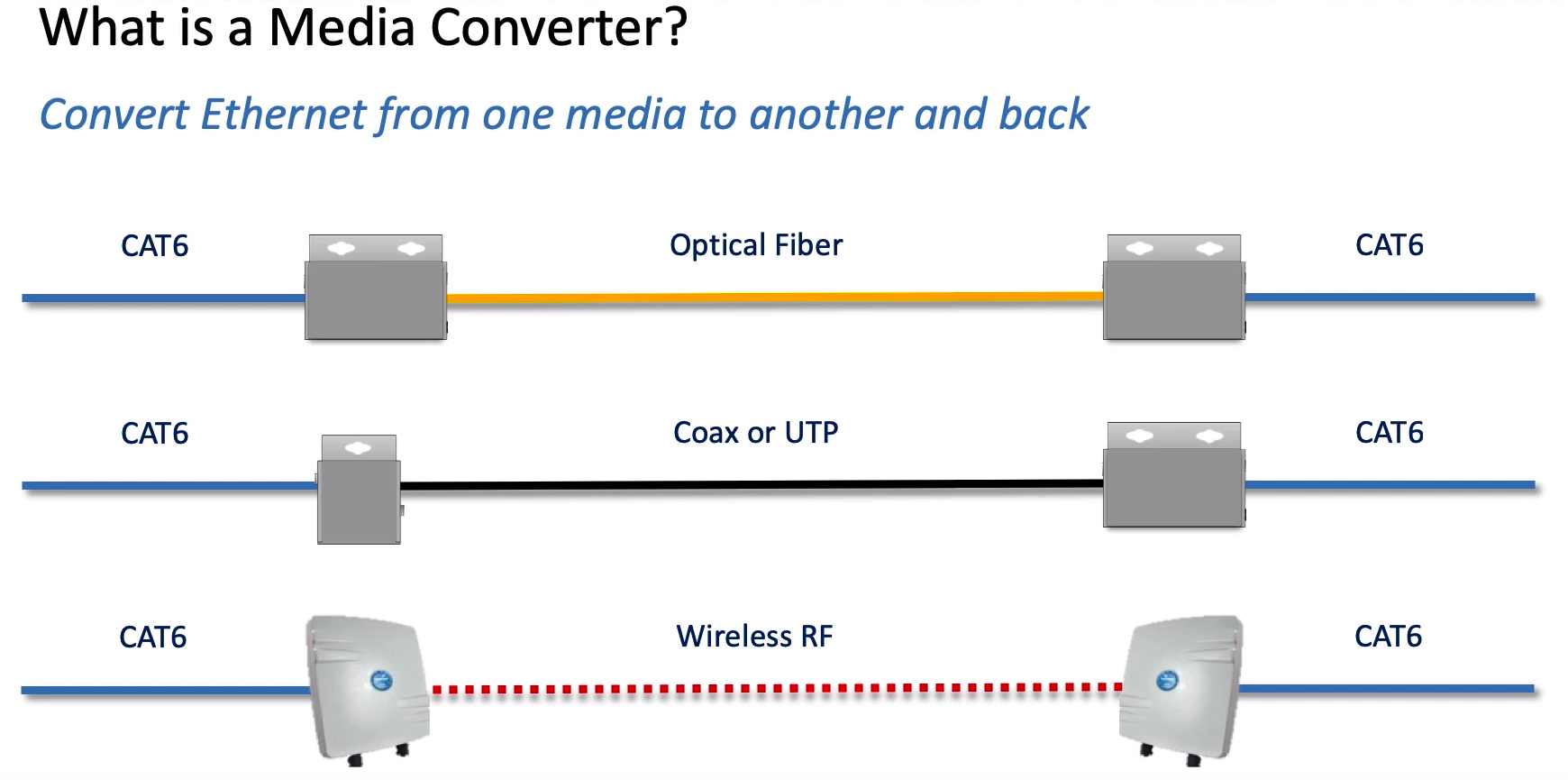 Media Converters: What are they and when are they used?