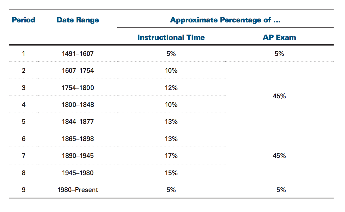 the ultimate guide to the ap us history exam