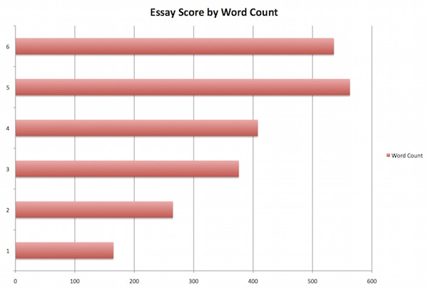 How can I increase my Critical Reading and Writing Score in the SAT?