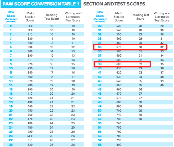 Sat Score Conversion With Essay