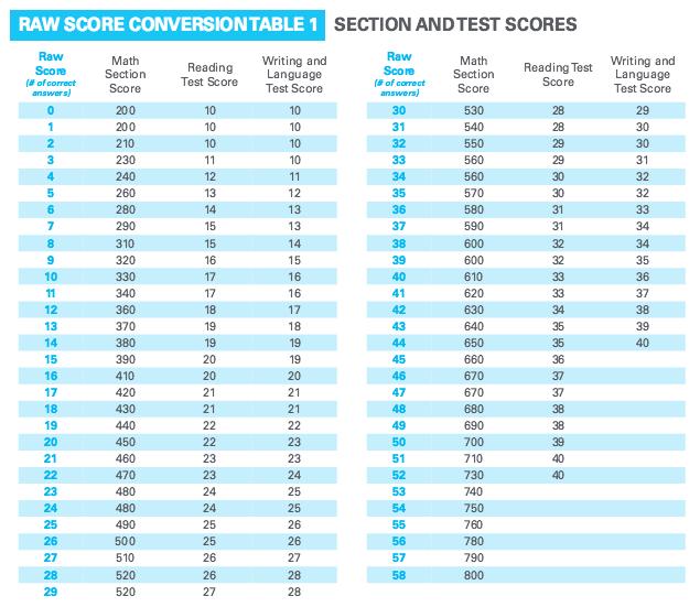 Highest sat essay score