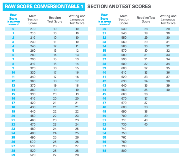 sat essay raw score conversion praxis