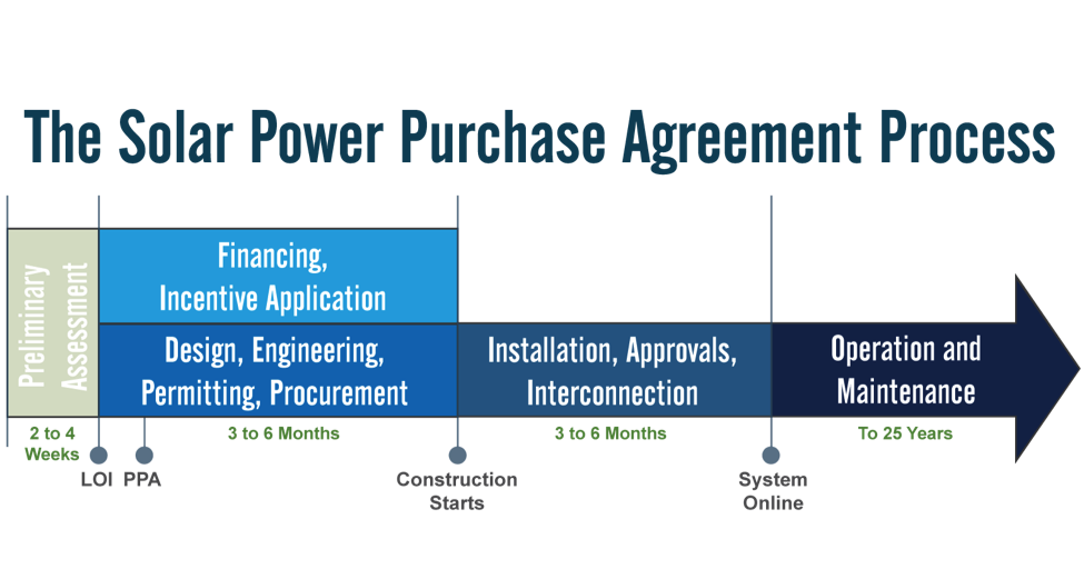 12 Things to Know Before Signing a Solar Power Purchase Agreement – Power Purchase Agreement