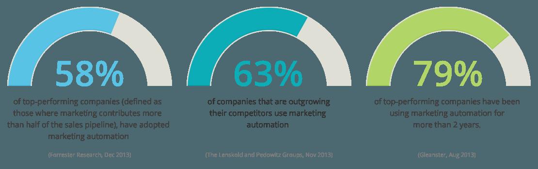 marketing-automation-stats.png