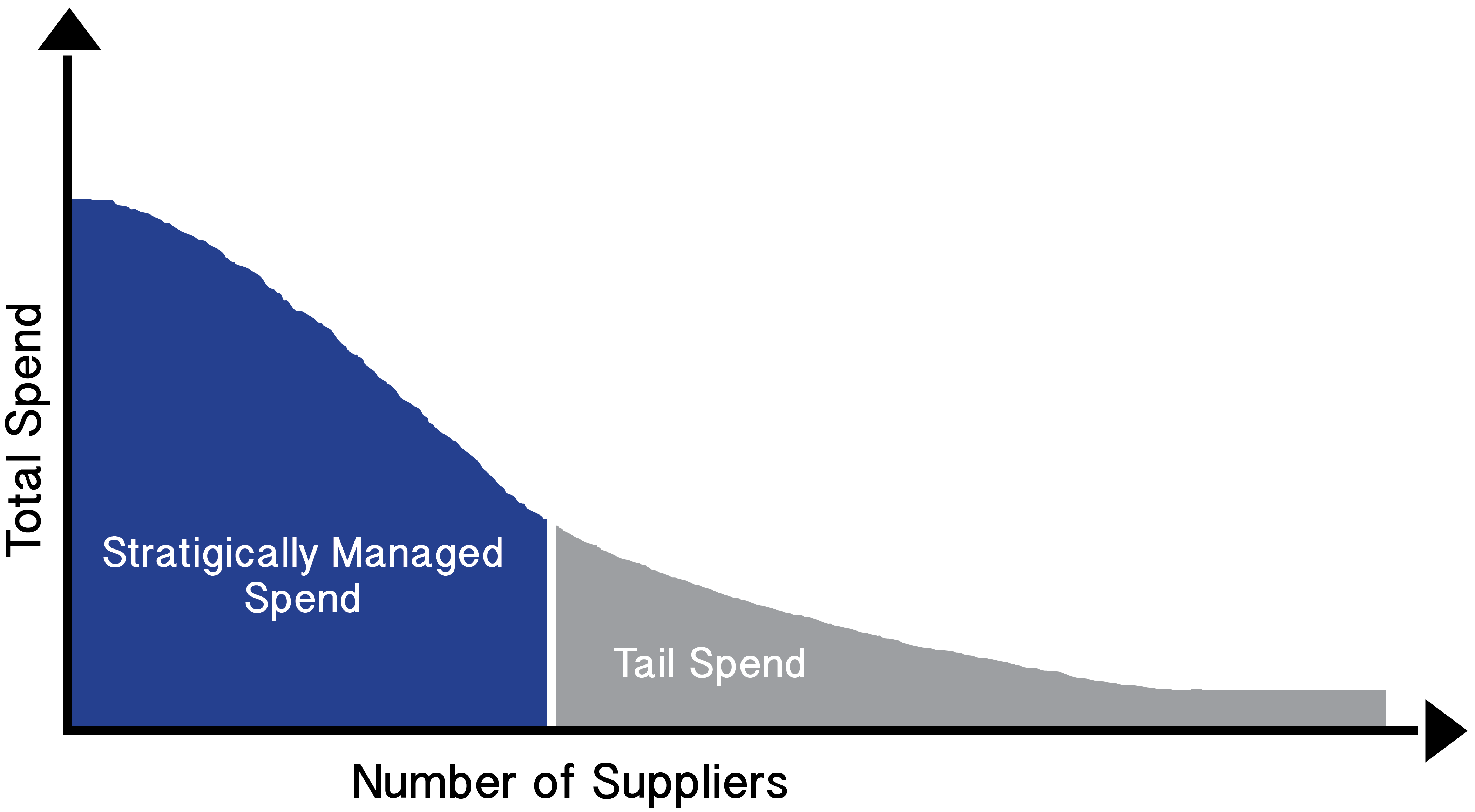 Tail_spend_graph.png