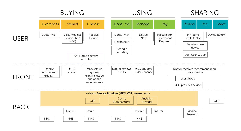 Connecting Exp Diagram Graphic 2