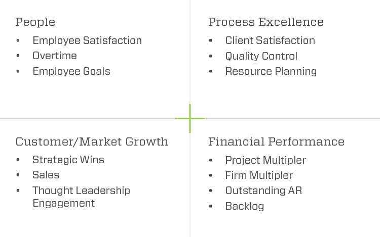 Array Key Performance Chart