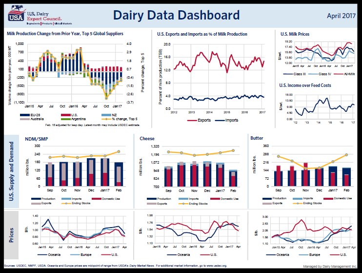 April's Dairy Data Dashboard