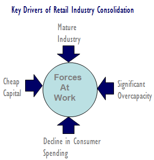Retail Consolidation: A Fresh Solution for Your Fresh Business