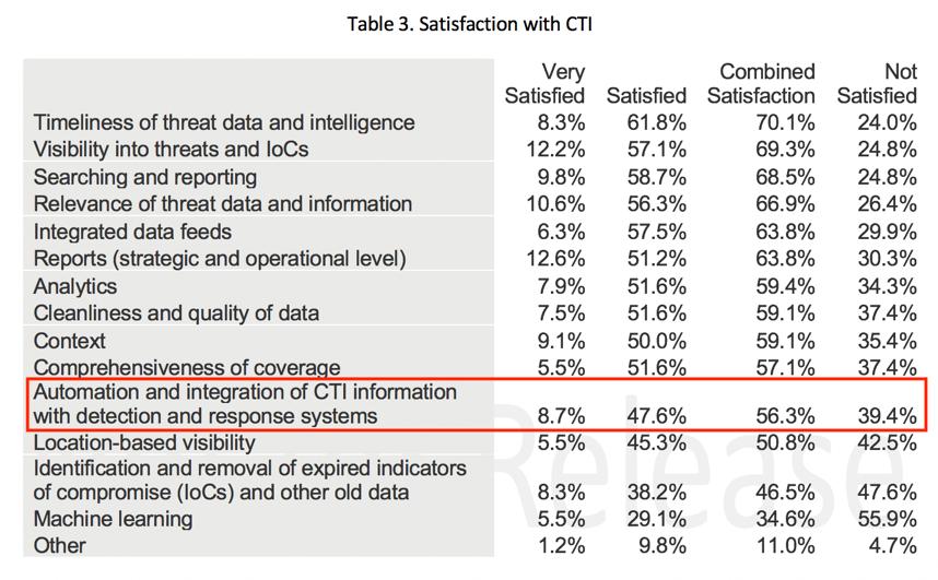 SANS CTI Satistfaction Table