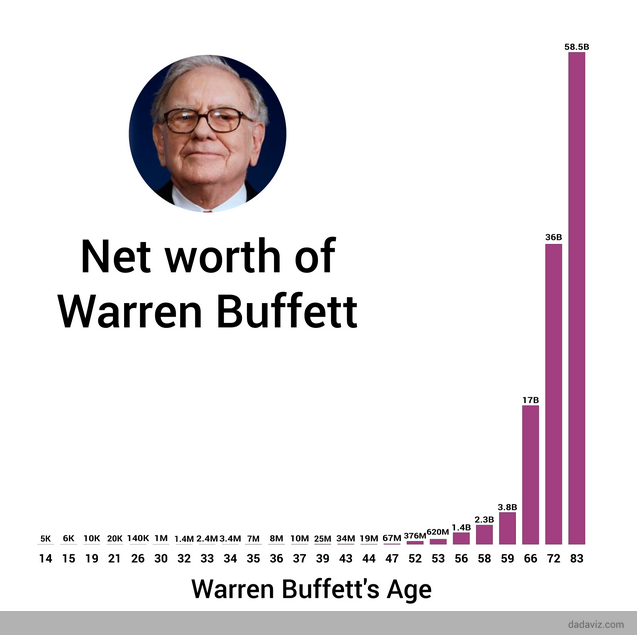 stride-the-power-of-value-investing-growing-us6k-into-us70-billion-buffett-hockey-stick-chart