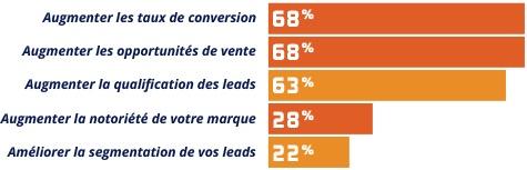 Objectifs d'une campagne de lead-nurturing