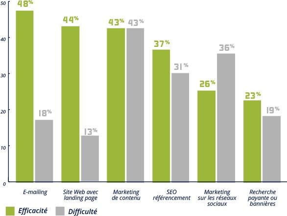 Rapport efficacité difficulté outil de génération de leads