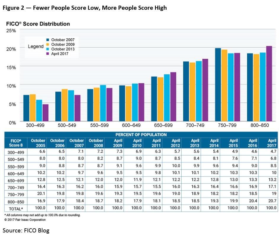 Distribution Of FICO Scores