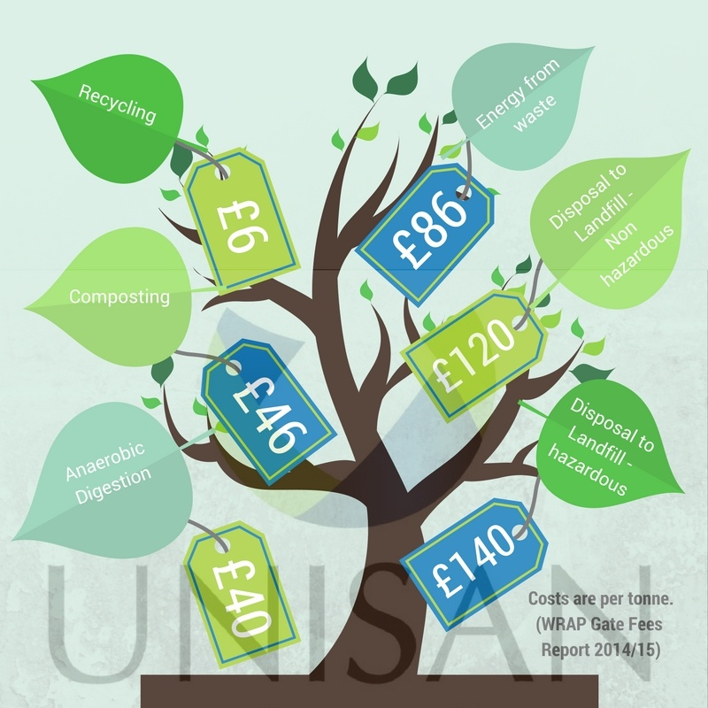 Upfront cost of waste including recycling and energy from waste