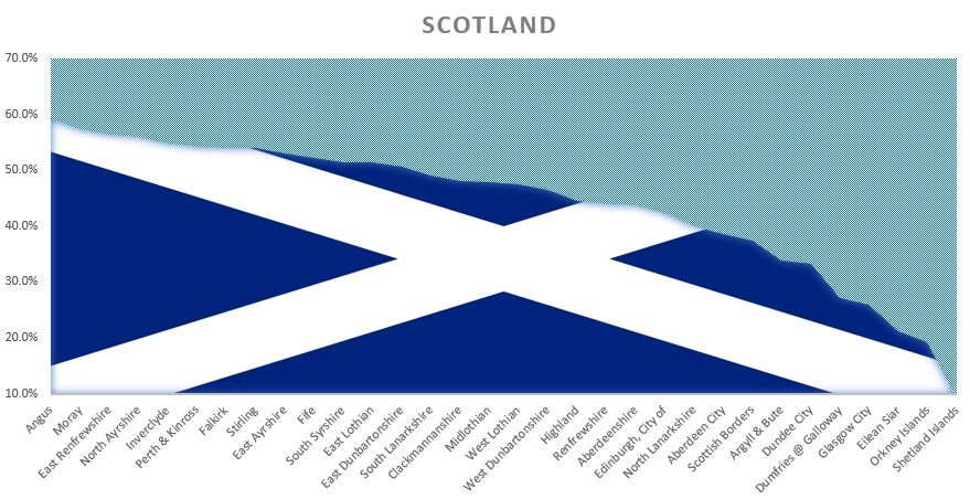 Scotlands household recycling rate