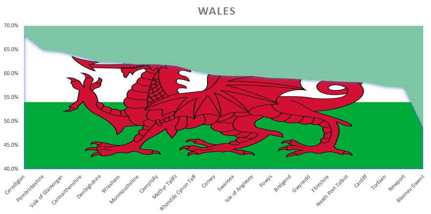 Wales household recycling rate