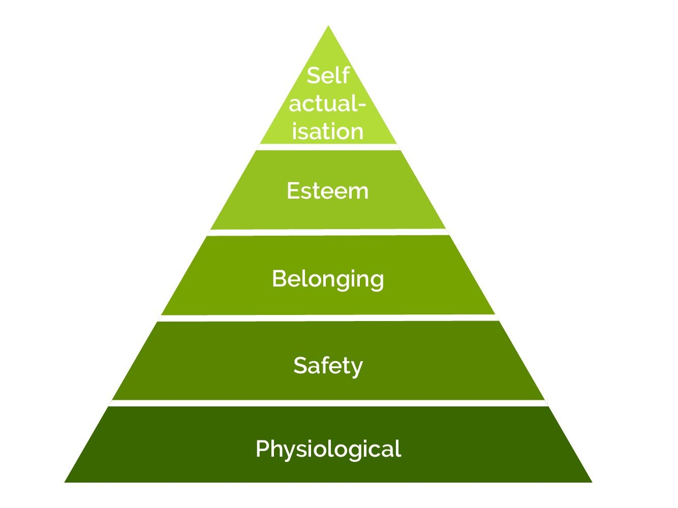 Maslow's Hierarchy of Human Needs